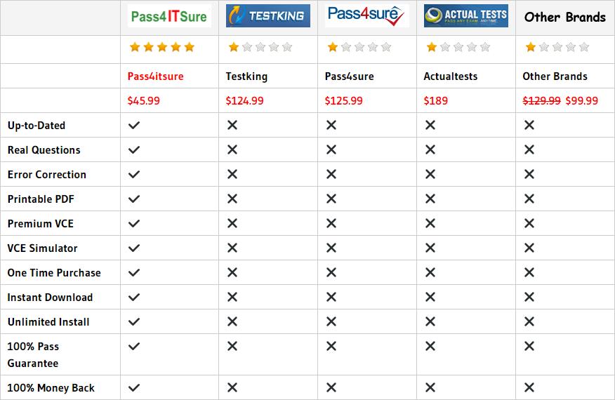 pass4itsure 1z0-808 dumps